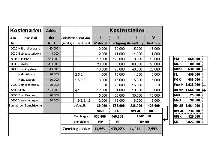 Materialgemeinkostenzuschlag Berechnen : bab aufg ~ Themetempest.com Abrechnung
